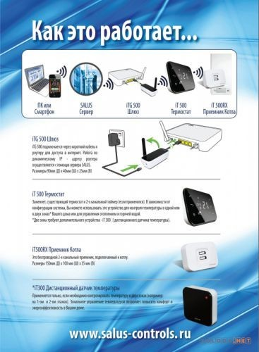 Salus iT500, комплект iT500TX+iTG500+iT500RX