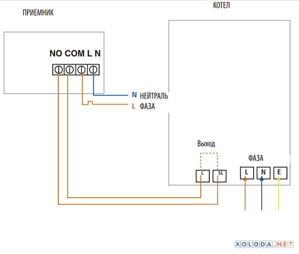 Salus ERT20RF, беспроводной терморегулятор, суточный