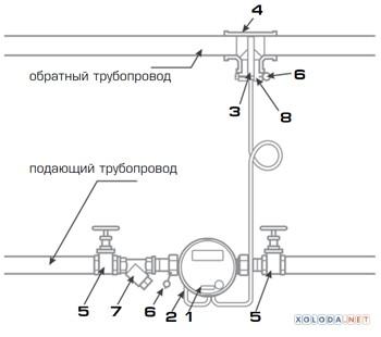 Теплосчетчик WESER WHM15 Qn 0,6 с M-Bus Input (подача), DN15